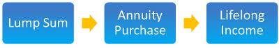 Annuities … Promises of guarantees and no loss?