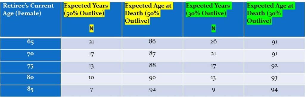 Soc Sec ages table