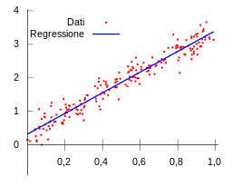 Linear_Regression_-_it_svg