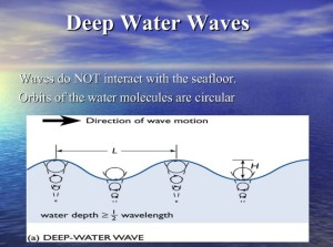 deep water waves