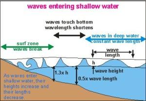 waves approach beach1