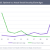 Optimal-vs-Actual-Social-Security-Claim-Ages