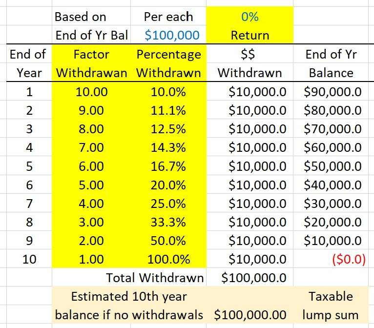 Source: Author Calculations